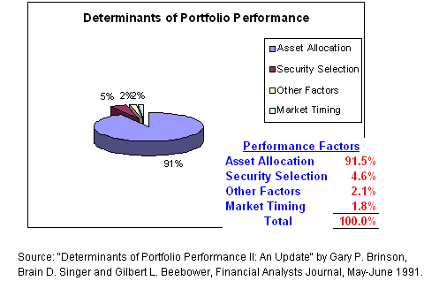 the determinants of portfolio investment in This study investigates the factors that determine and affect the investment  portfolio of individual investors in singapore to employ the funds.